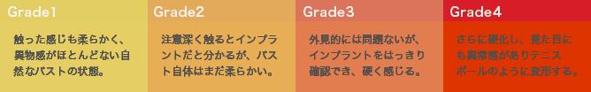 Grade1〜Grade4